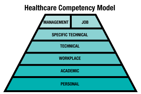 1 how is understanding your career interests and competencies helpful in creating smart goals After understanding yourself and doing research to understand the type of career that might interest you, make some decisions that may narrow your career choices: career objectives the first set of decisions focuses on your longer-term career goals.